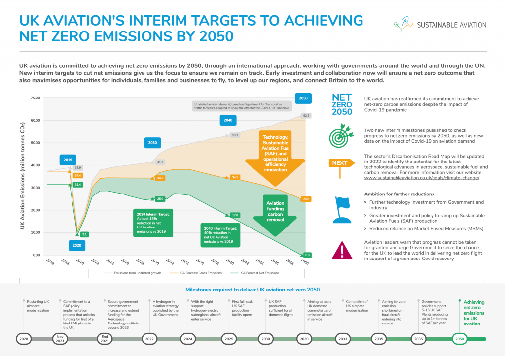 UK Aviation's Interim Targets To Achieving Net Zero Emissions By 2020